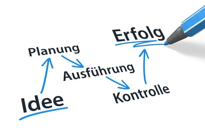 Idee, Planung, Ausführung, Kontrolle, Erfolg